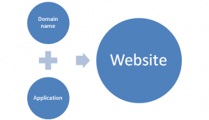 webfaction_architecture