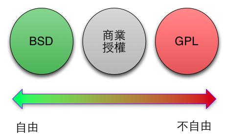 那些台灣軟體產業所缺少的 – 開放源始碼 | 程式設計 遇上 小提琴